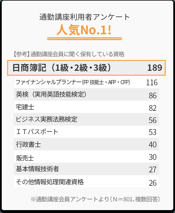 スタディング利用者アンケート日商簿記(1級・2級・3級)は人気No.1!