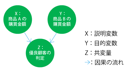 因果の合流点において選別されているケース「選択バイアス」の図