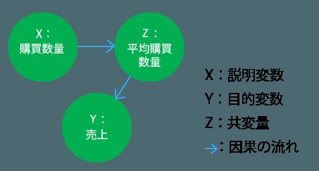 因果の間に要因が存在するケース「中間変数」