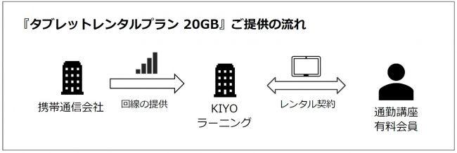 タブレットレンタルプラン20GB ご提供の流れ 携帯通信会社→回線の提供→KIYOラーニング→レンタル契約→通勤講座有料会員