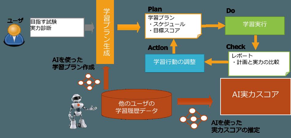AI学習プランとの組み合わせ